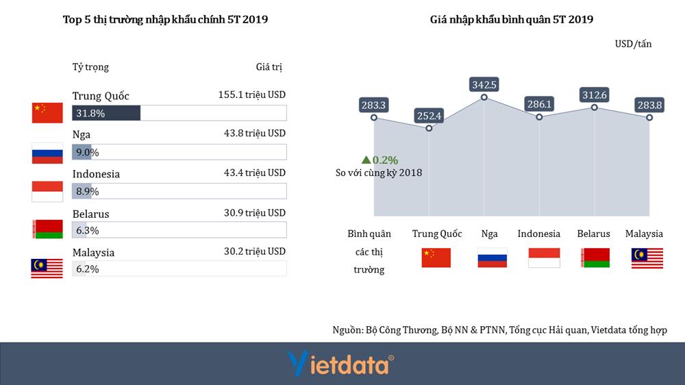 vietdata, bản tin ngành phân bón tháng 5 năm 2019, NPK, DAP,SA, URE, giá phân bón, xuất khẩu, giá trị nhập khẩu